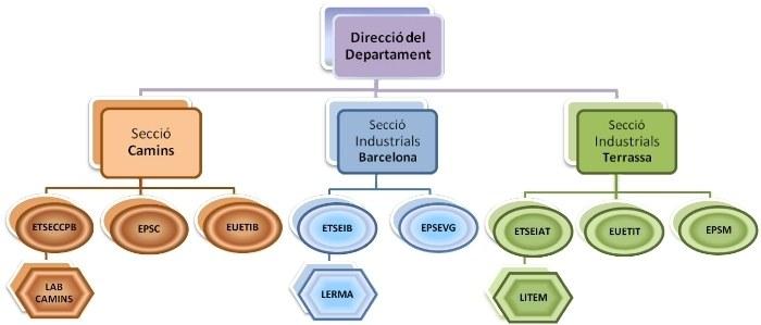 organigrama departament